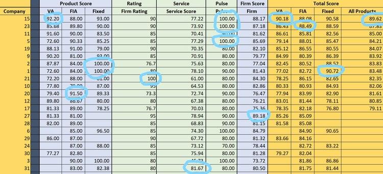 DDW Score