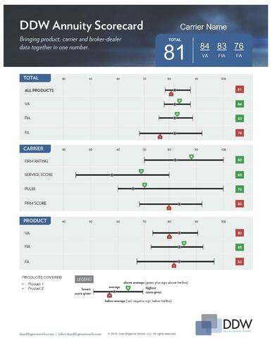 DDW Scorecard_template