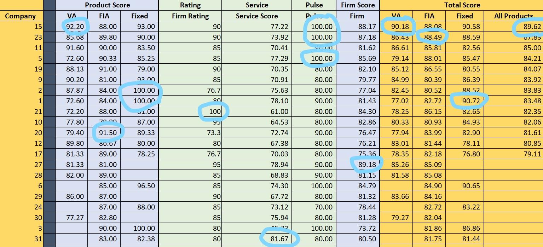 DDW Score-2